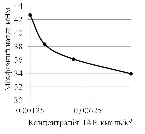 poly4enie_monoacilglicerolov1