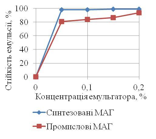 poly4enie_monoacilglicerolov2